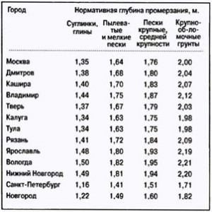 глубина промерзания почвы в Москве и округе.