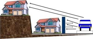 расчет высоты шумозащитной панели